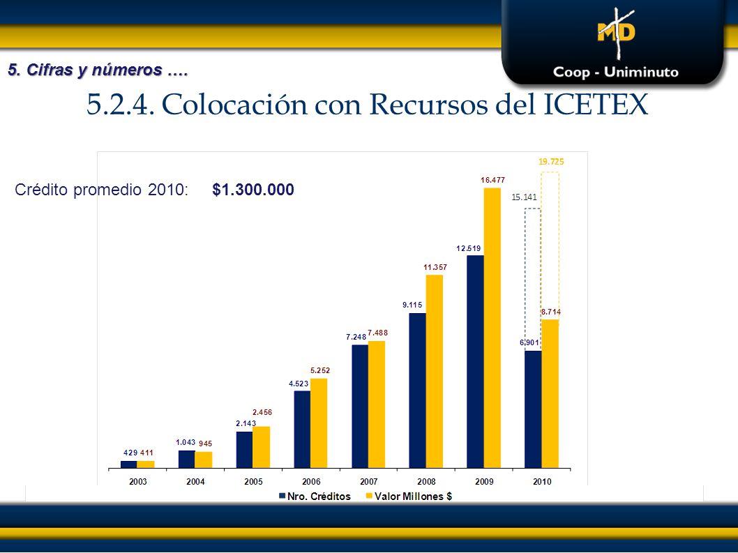 5.2.4. Colocación con Recursos del ICETEX 5. Cifras y números …. Crédito promedio 2010:$1.300.000