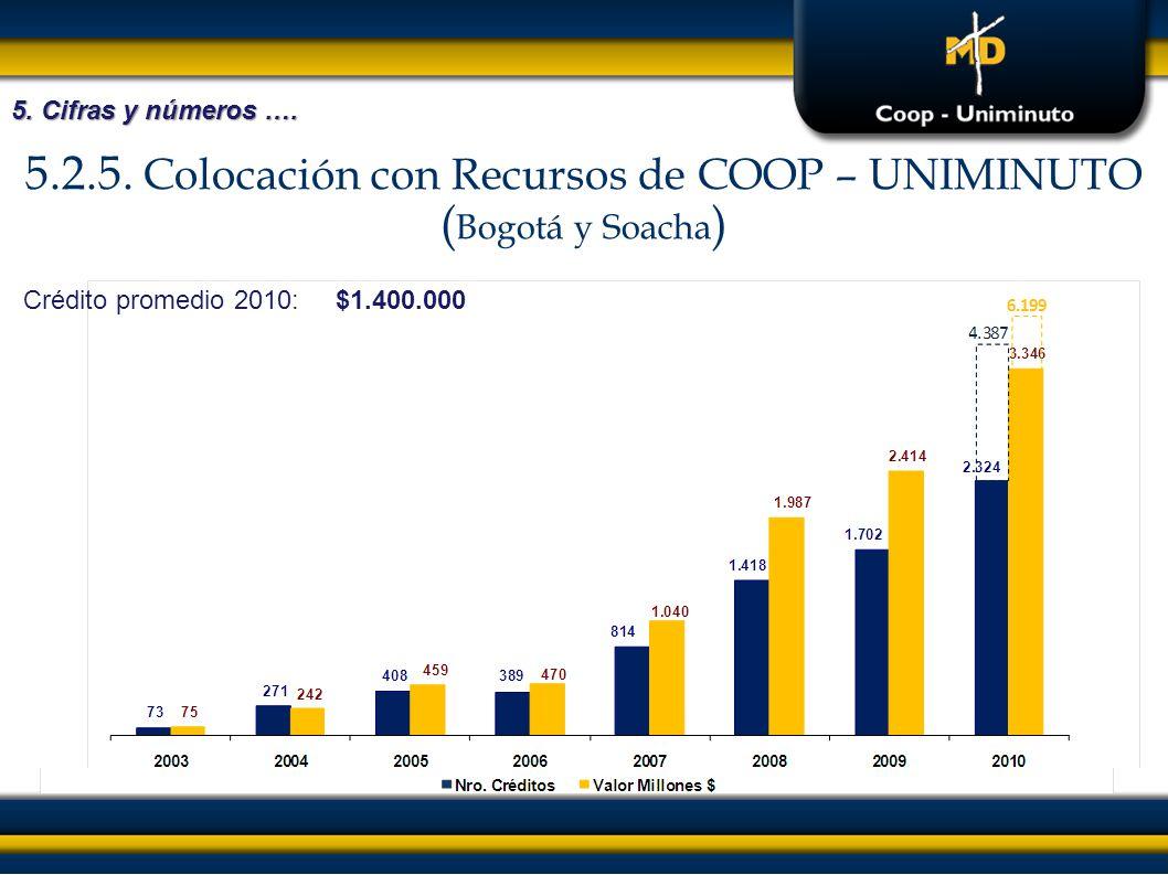 5.2.5. Colocación con Recursos de COOP – UNIMINUTO ( Bogotá y Soacha ) 5. Cifras y números …. Crédito promedio 2010:$1.400.000