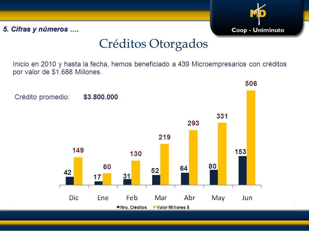 Créditos Otorgados 5. Cifras y números …. Inicio en 2010 y hasta la fecha, hemos beneficiado a 439 Microempresarios con créditos por valor de $1.688 M