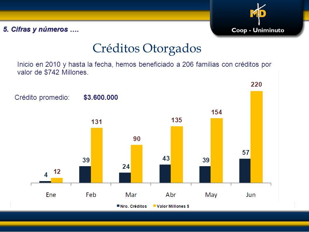 Créditos Otorgados 5. Cifras y números …. Inicio en 2010 y hasta la fecha, hemos beneficiado a 206 familias con créditos por valor de $742 Millones. C