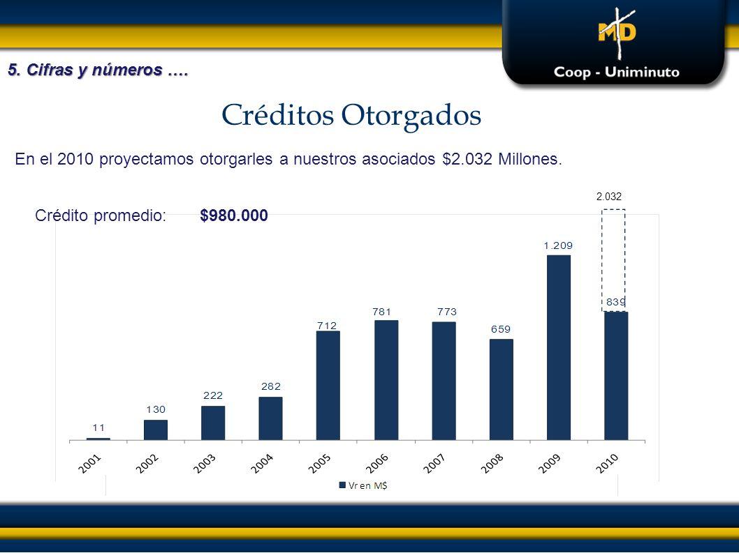 2.032 En el 2010 proyectamos otorgarles a nuestros asociados $2.032 Millones. Créditos Otorgados Crédito promedio:$980.000