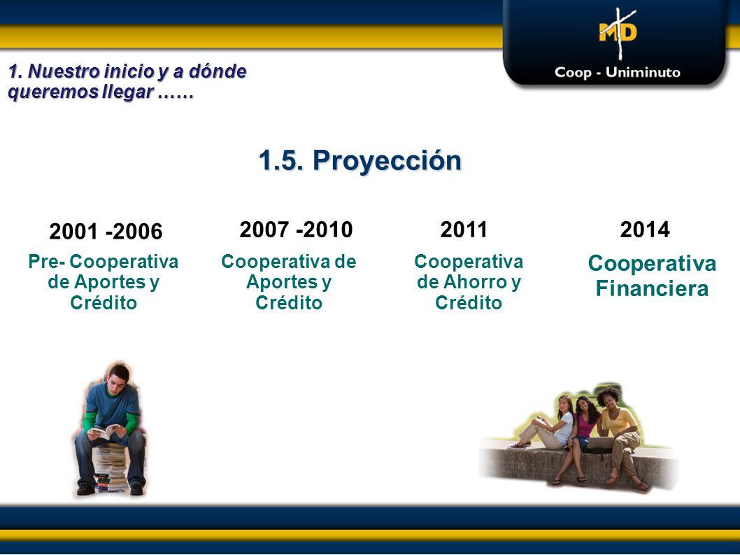 2001 -2006 Pre- Cooperativa de Aportes y Crédito Cooperativa de Aportes y Crédito 1.5. Proyección 1. Nuestro inicio y a dónde queremos llegar …… Coope