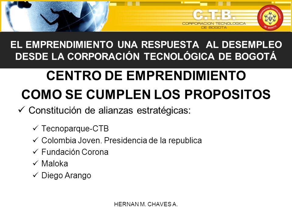 CENTRO DE EMPRENDIMIENTO COMO SE CUMPLEN LOS PROPOSITOS Constitución de alianzas estratégicas: Tecnoparque-CTB Colombia Joven. Presidencia de la repub