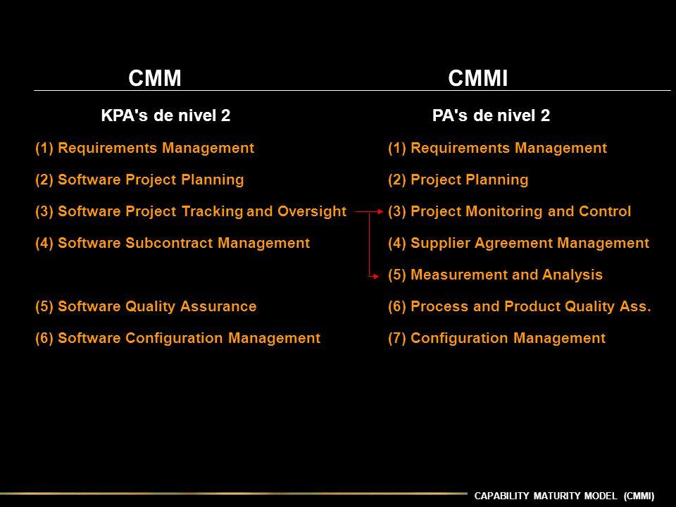 CAPABILITY MATURITY MODEL (CMMI) CMM CMMI KPA's de nivel 2 PA's de nivel 2 (1) Requirements Management (2) Software Project Planning (2) Project Plann