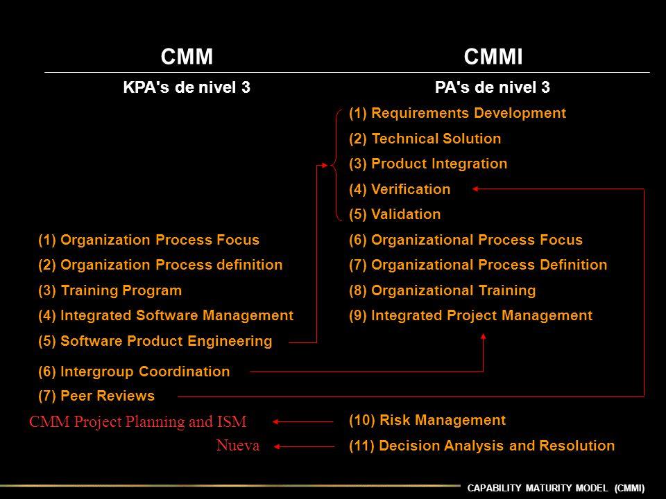 CAPABILITY MATURITY MODEL (CMMI) CMMCMMI KPA's de nivel 3PA's de nivel 3 (1) Requirements Development (2) Technical Solution (3) Product Integration (