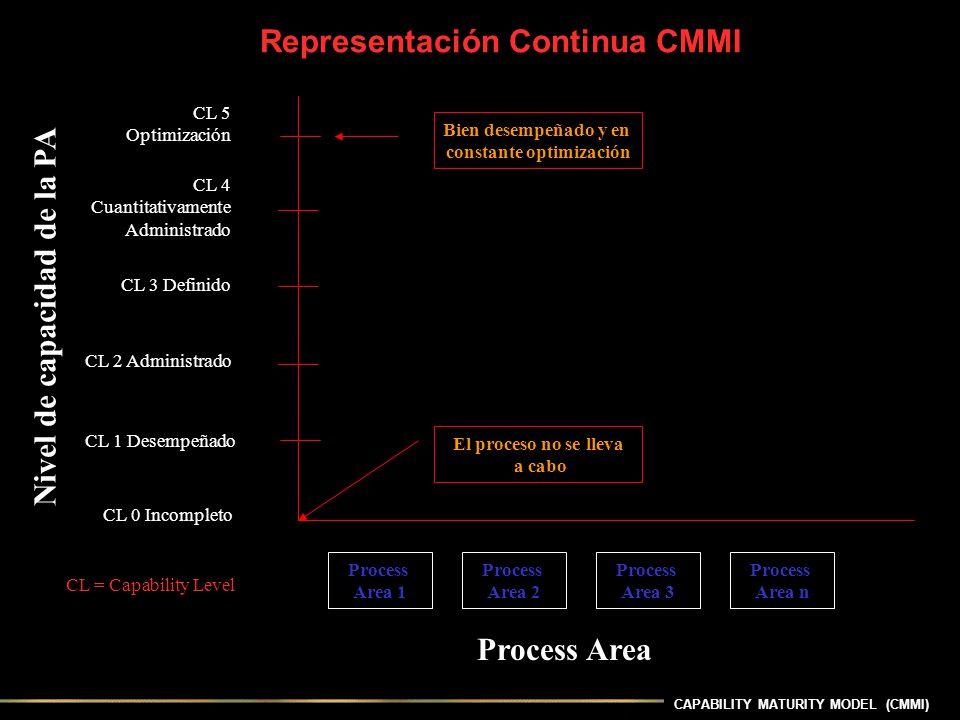 CAPABILITY MATURITY MODEL (CMMI) CL 0 Incompleto CL 1 Desempeñado CL 5 Optimización CL 2 Administrado CL 3 Definido CL 4 Cuantitativamente Administrad