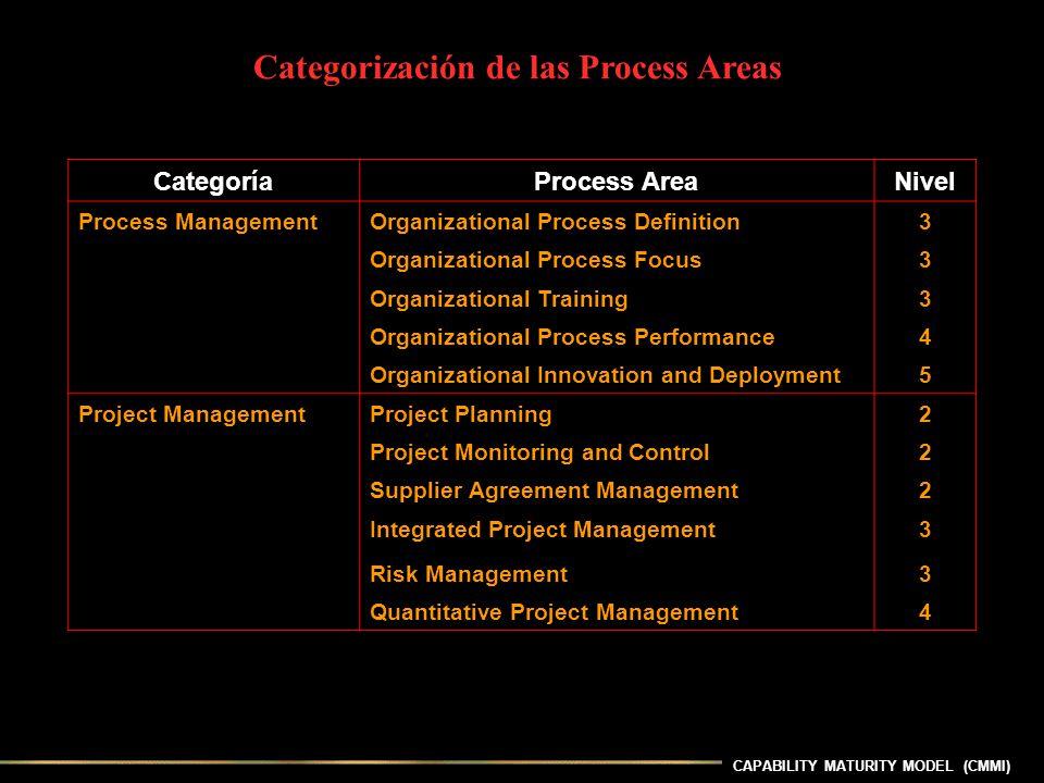 CAPABILITY MATURITY MODEL (CMMI) CategoríaProcess AreaNivel Process ManagementOrganizational Process Definition3 Organizational Process Focus3 Organiz