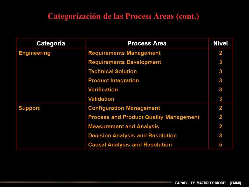 CAPABILITY MATURITY MODEL (CMMI) Categorización de las Process Areas (cont.) CategoríaProcess AreaNivel EngineeringRequirements Management2 Requiremen