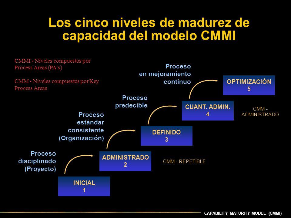 CAPABILITY MATURITY MODEL (CMMI) Los cinco niveles de madurez de capacidad del modelo CMMI INICIAL 1 ADMINISTRADO 2 DEFINIDO 3 CUANT. ADMIN. 4 OPTIMIZ