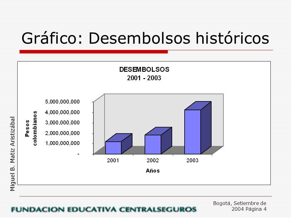 Bogotá, Setiembre de 2004 Página 4 Miguel B. Matiz Aristizábal Gráfico: Desembolsos históricos