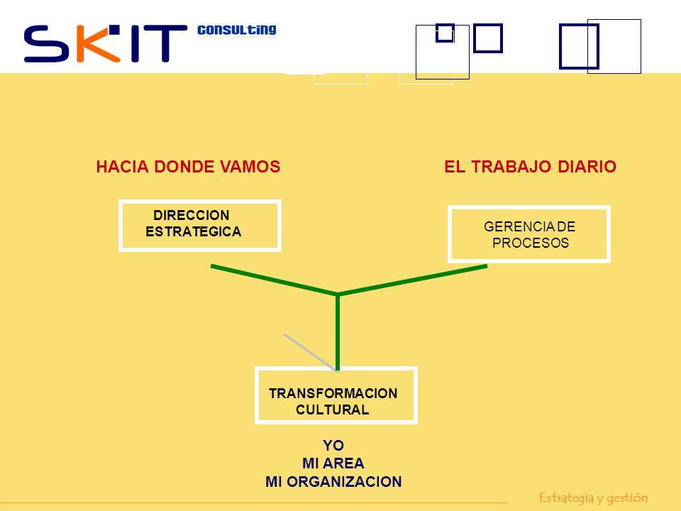 DIRECCION ESTRATEGICA GERENCIA DE PROCESOS TRANSFORMACION CULTURAL HACIA DONDE VAMOS EL TRABAJO DIARIO YO MI AREA MI ORGANIZACION Estrategia y gestión