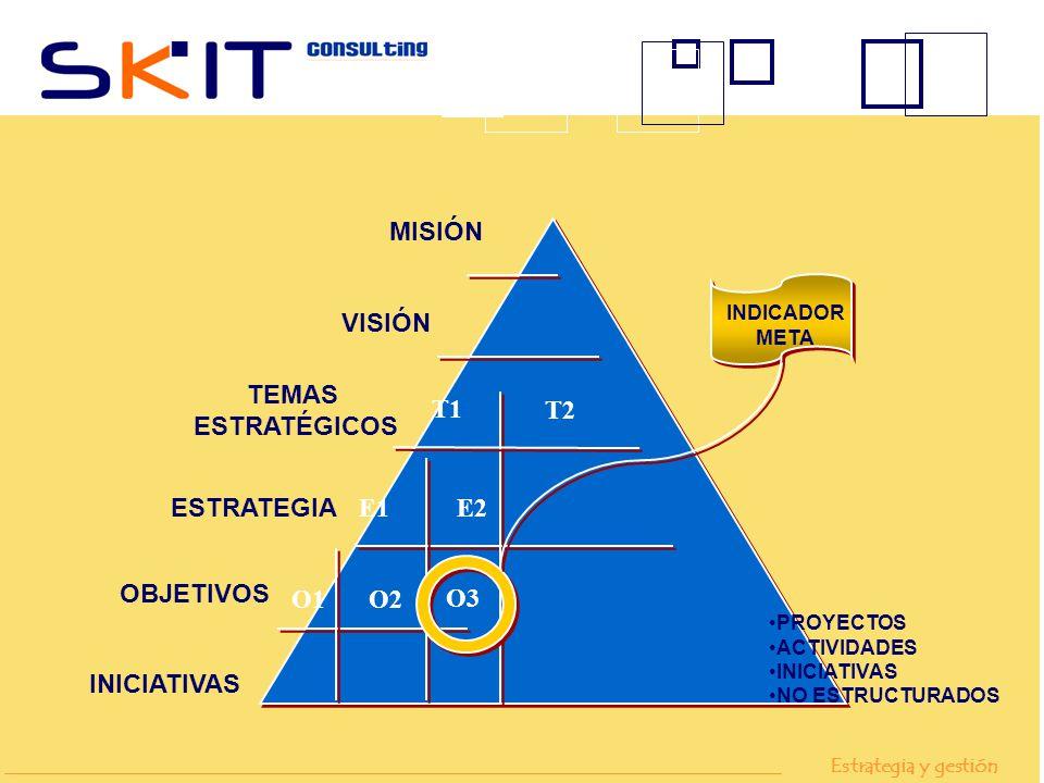 MISIÓN VISIÓN T1 T2 TEMAS ESTRATÉGICOS ESTRATEGIA E1E2 OBJETIVOS INICIATIVAS O3 O1O2 INDICADOR META PROYECTOS ACTIVIDADES INICIATIVAS NO ESTRUCTURADOS