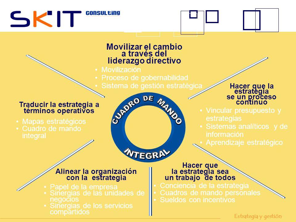 Movilización Proceso de gobernabilidad Sistema de gestión estratégica Movilizar el cambio a través del liderazgo directivo Hacer que la estrategia se