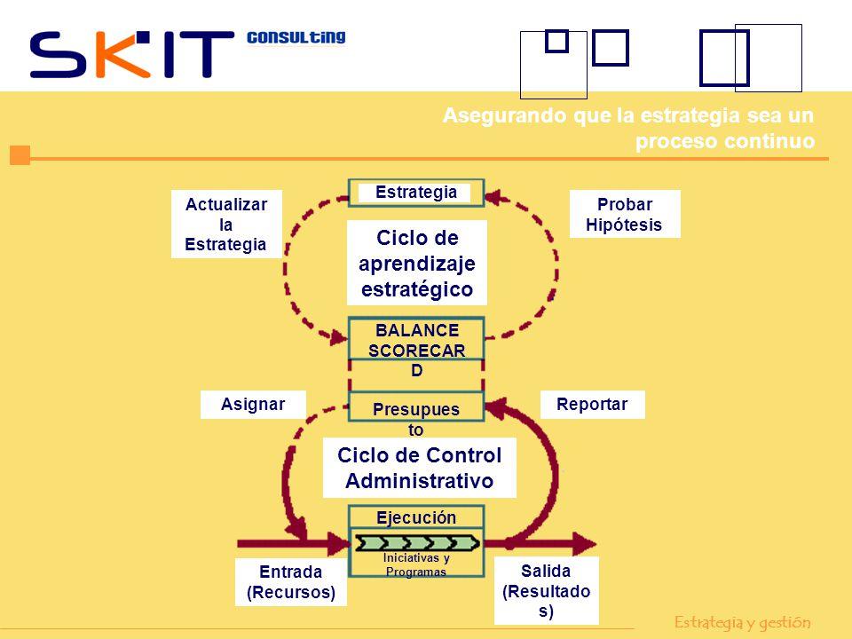Entrada (Recursos) Salida (Resultado s) Actualizar la Estrategia Probar Hipótesis Estrategia Ciclo de aprendizaje estratégico Ciclo de Control Adminis