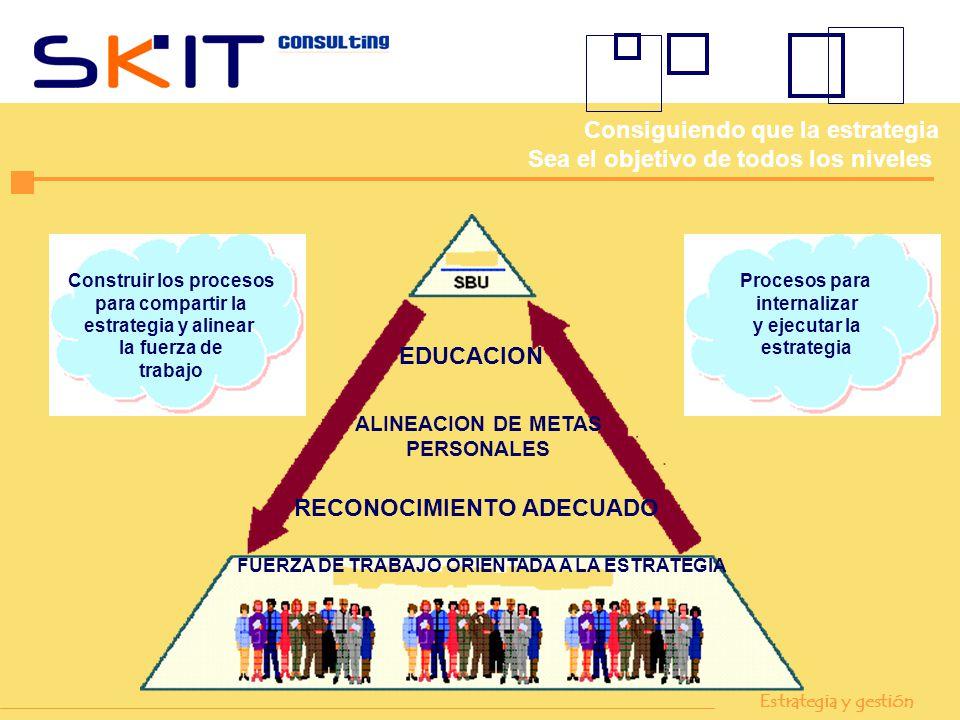 Construir los procesos para compartir la estrategia y alinear la fuerza de trabajo Procesos para internalizar y ejecutar la estrategia EDUCACION ALINE