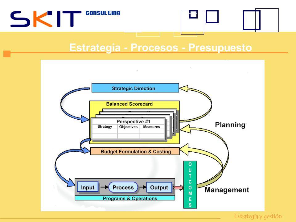 Estrategia y gestión Estrategia - Procesos - Presupuesto