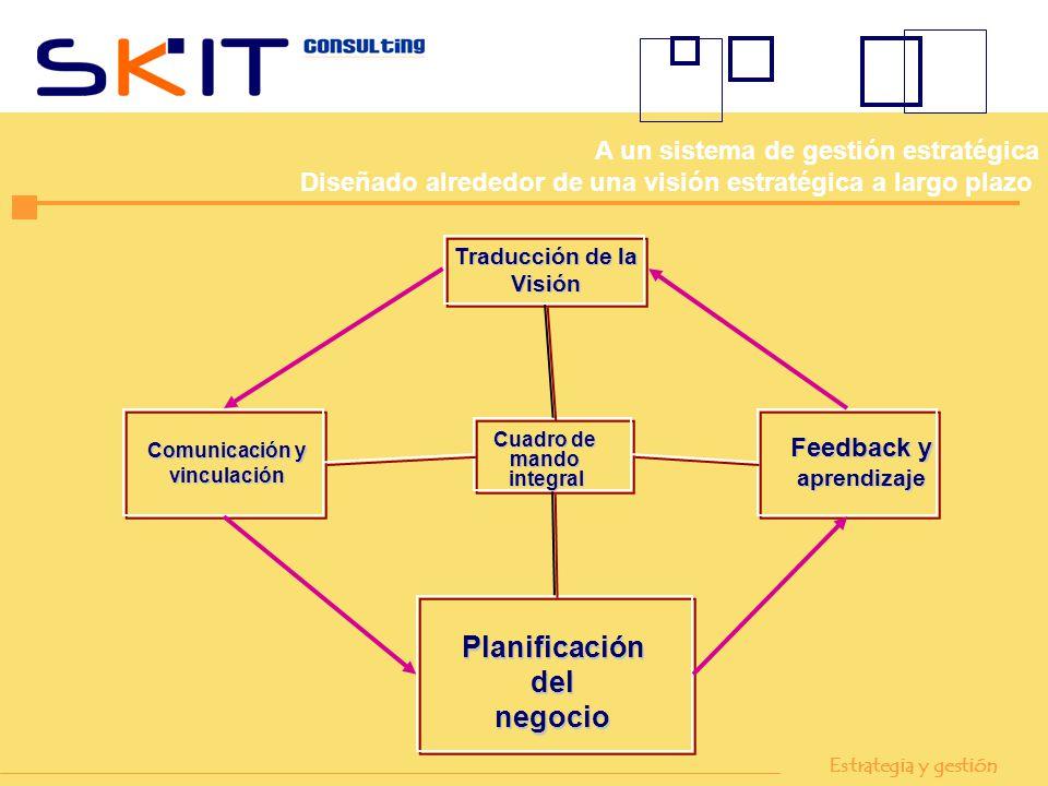 Traducción de la Visión Feedback y aprendizaje Comunicación y vinculación Cuadro de mandointegral Planificacióndelnegocio Estrategia y gestión A un si