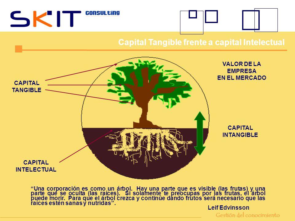 VALOR DE LA EMPRESA EN EL MERCADO CAPITAL TANGIBLE CAPITAL INTELECTUAL CAPITAL INTANGIBLE Una corporación es como un árbol. Hay una parte que es visib
