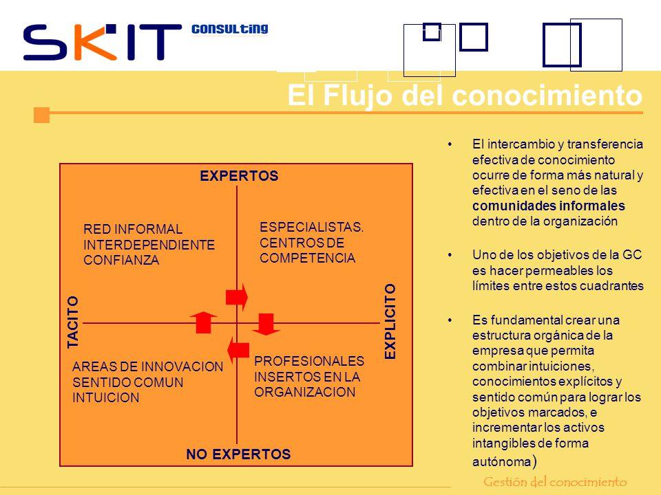 EXPERTOS NO EXPERTOS TACITO EXPLICITO ESPECIALISTAS. CENTROS DE COMPETENCIA PROFESIONALES INSERTOS EN LA ORGANIZACION RED INFORMAL INTERDEPENDIENTE CO