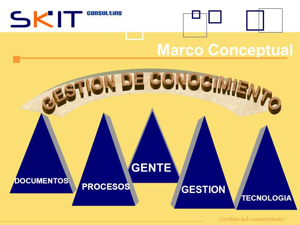 GENTE TECNOLOGIA PROCESOS DOCUMENTOS GESTION Marco Conceptual Gestión del conocimiento