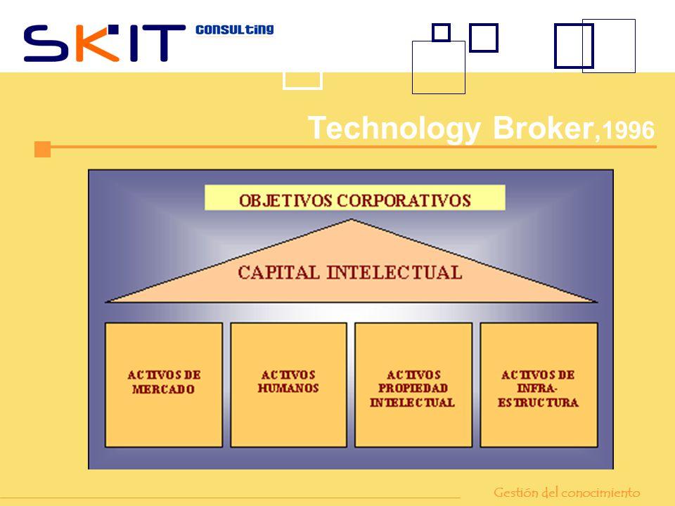 Technology Broker,1996 Gestión del conocimiento