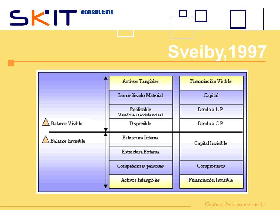 Sveiby,1997 Gestión del conocimiento