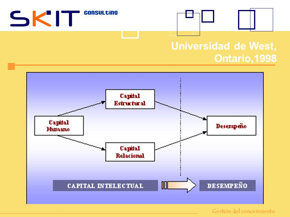 Universidad de West, Ontario,1998 Gestión del conocimiento