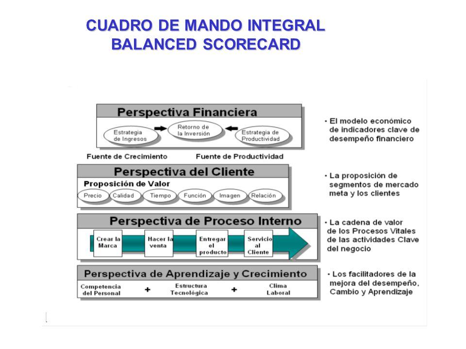 CUADRO DE MANDO INTEGRAL BALANCED SCORECARD
