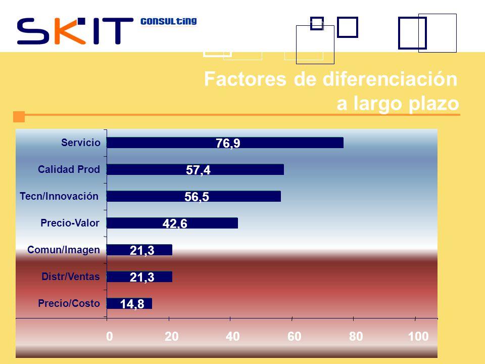 Factores de diferenciación a largo plazo 14,8 21,3 42,6 56,5 57,4 76,9 020406080100 Precio/Costo Distr/Ventas Comun/Imagen Precio-Valor Tecn/Innovació