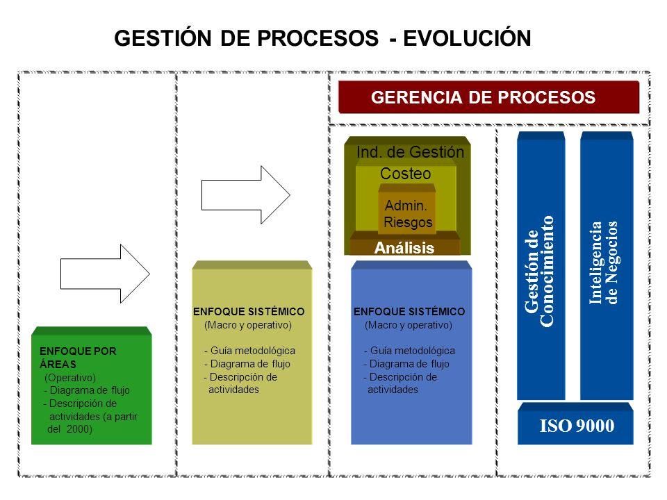 GESTIÓN DE PROCESOS - EVOLUCIÓN ENFOQUE POR ÁREAS (Operativo) - Diagrama de flujo - Descripción de actividades (a partir del 2000) ENFOQUE SISTÉMICO (