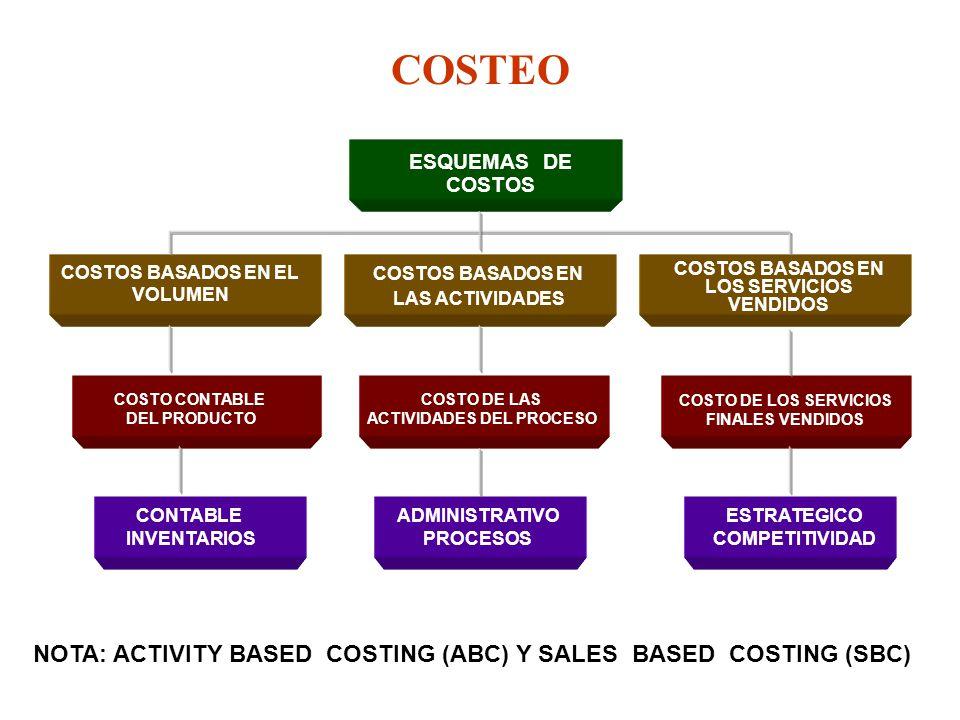COSTEO NOTA: ACTIVITY BASED COSTING (ABC) Y SALES BASED COSTING (SBC) ESQUEMAS DE COSTOS COSTOS BASADOS EN EL VOLUMEN COSTOS BASADOS EN LAS ACTIVIDADE