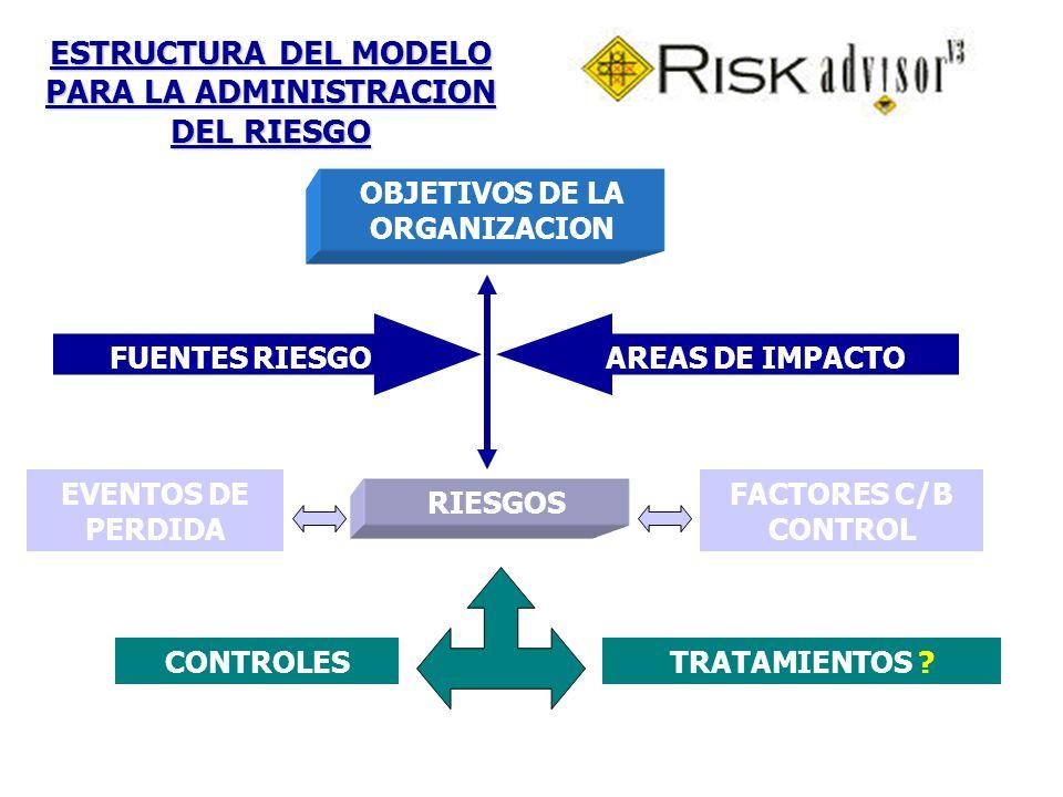 ESTRUCTURA DEL MODELO PARA LA ADMINISTRACION DEL RIESGO CONTROLESTRATAMIENTOS ? FACTORES C/B CONTROL EVENTOS DE PERDIDA RIESGOS FUENTES RIESGOAREAS DE