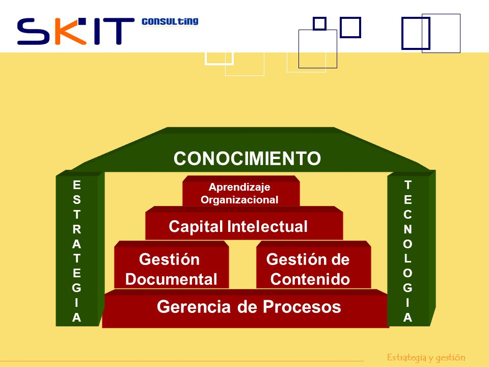 Capital Intelectual Gerencia de Procesos Gestión Documental Gestión de Contenido Aprendizaje Organizacional TECNOLOGIATECNOLOGIA ESTRATEGIAESTRATEGIA