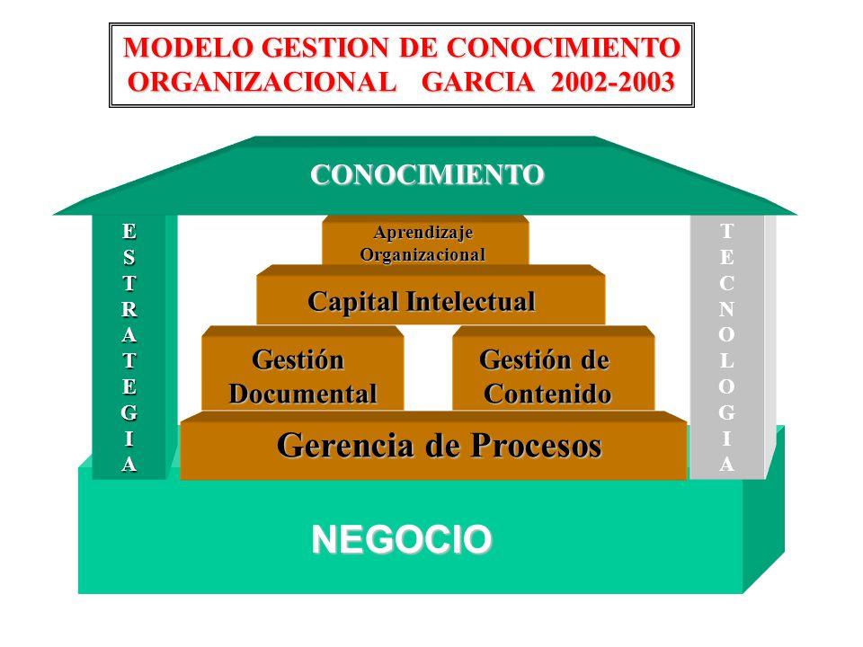 Capital Intelectual Gerencia de Procesos Gestión Documental Documental Gestión de ContenidoAprendizajeOrganizacionalCONOCIMIENTO ESTRATEGIATECNOLOGIA