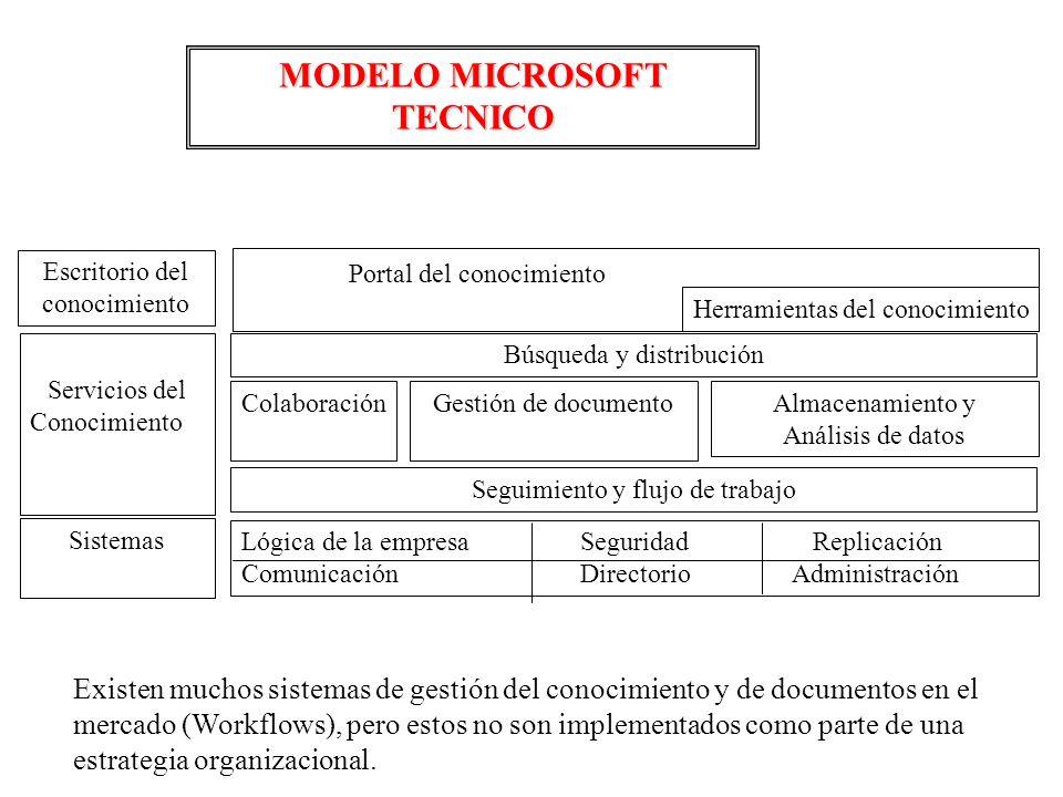 Existen muchos sistemas de gestión del conocimiento y de documentos en el mercado (Workflows), pero estos no son implementados como parte de una estra