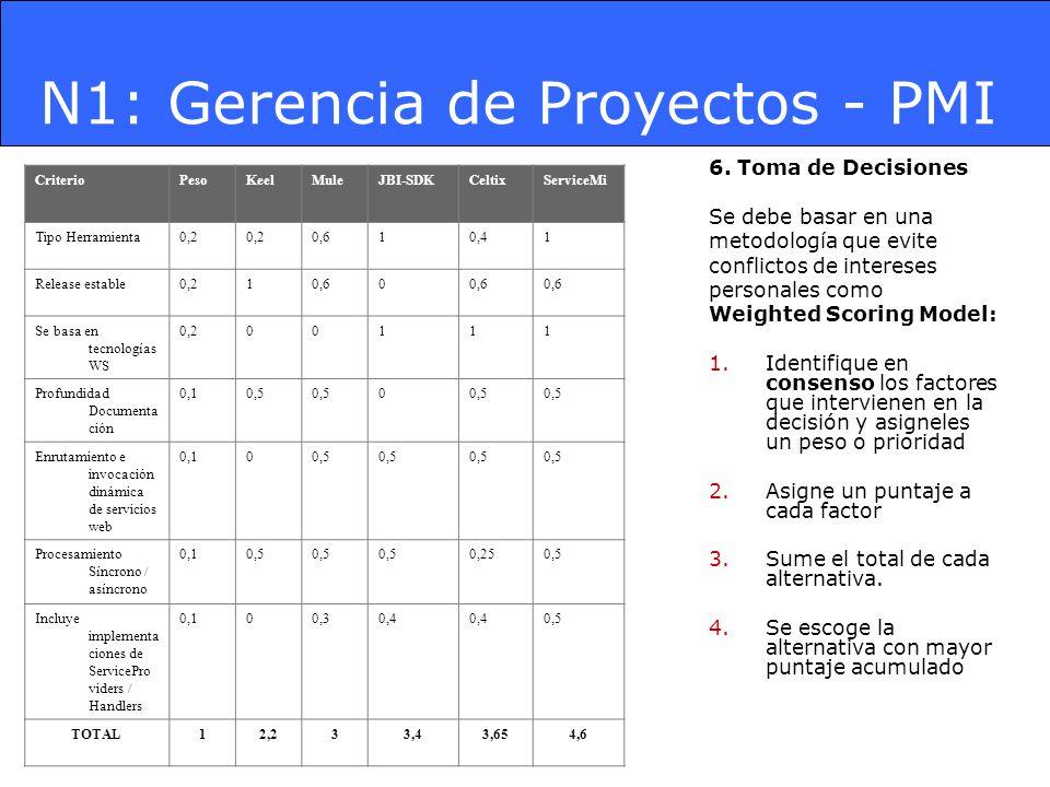 N1: Gerencia de Proyectos - PMI 6. Toma de Decisiones Se debe basar en una metodología que evite conflictos de intereses personales como Weighted Scor