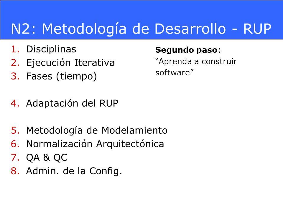 N2: Metodología de Desarrollo - RUP 1.Disciplinas 2.Ejecución Iterativa 3.Fases (tiempo) 4.Adaptación del RUP 5.Metodología de Modelamiento 6.Normaliz