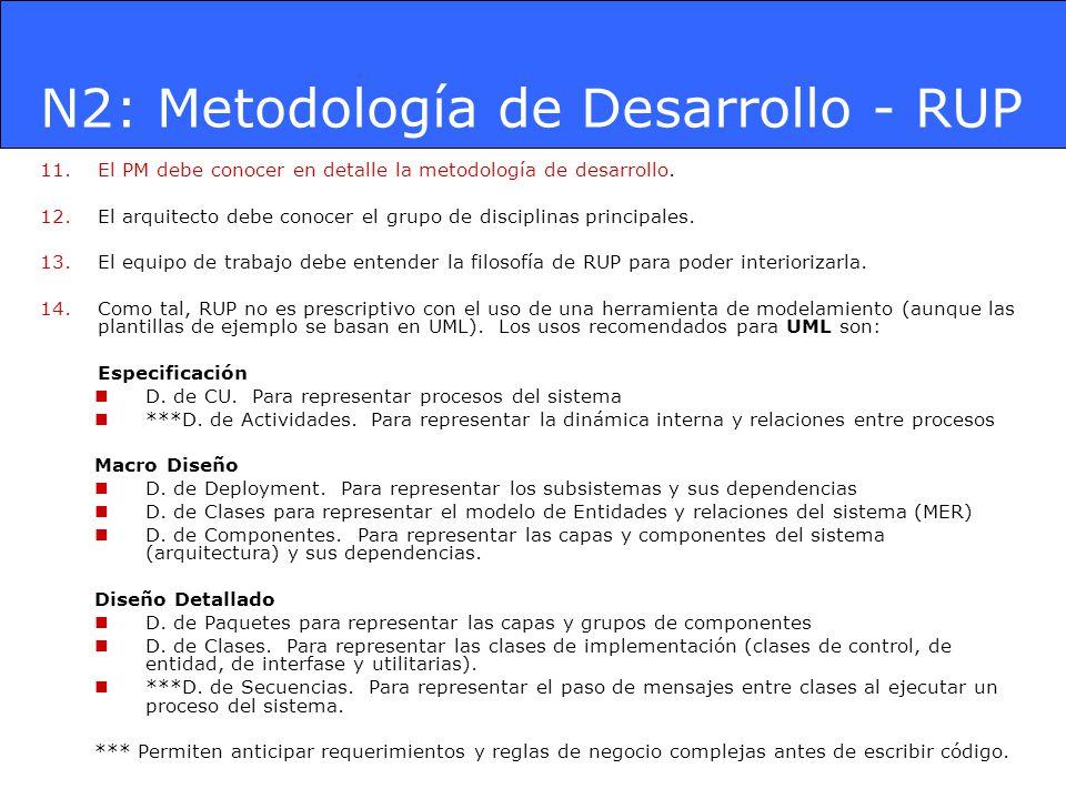 N2: Metodología de Desarrollo - RUP 11.El PM debe conocer en detalle la metodología de desarrollo. 12.El arquitecto debe conocer el grupo de disciplin