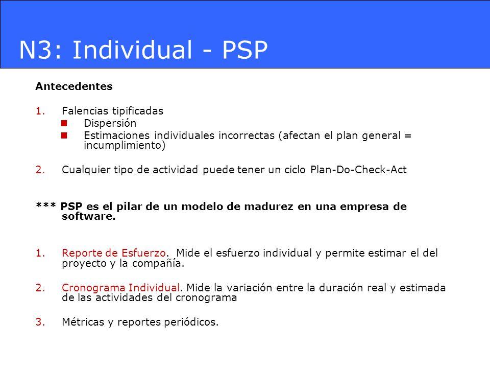 N3: Individual - PSP Antecedentes 1.Falencias tipificadas Dispersión Estimaciones individuales incorrectas (afectan el plan general = incumplimiento)