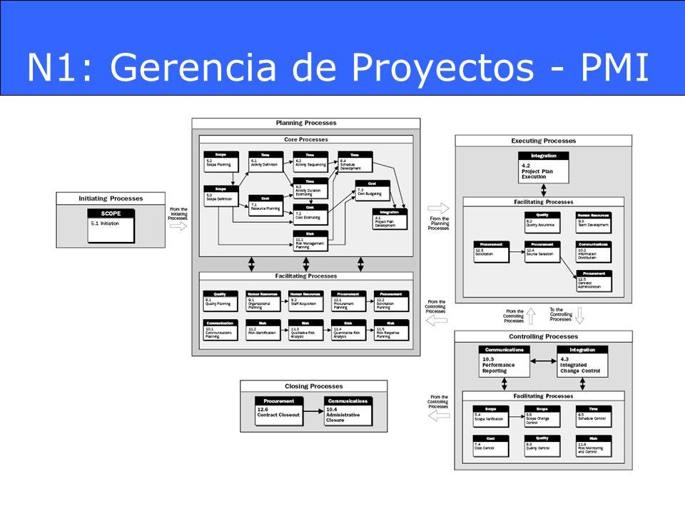 Áreas de Conocimiento (9) El objetivo de un proyecto es generar un producto según los requerimientos pactados.