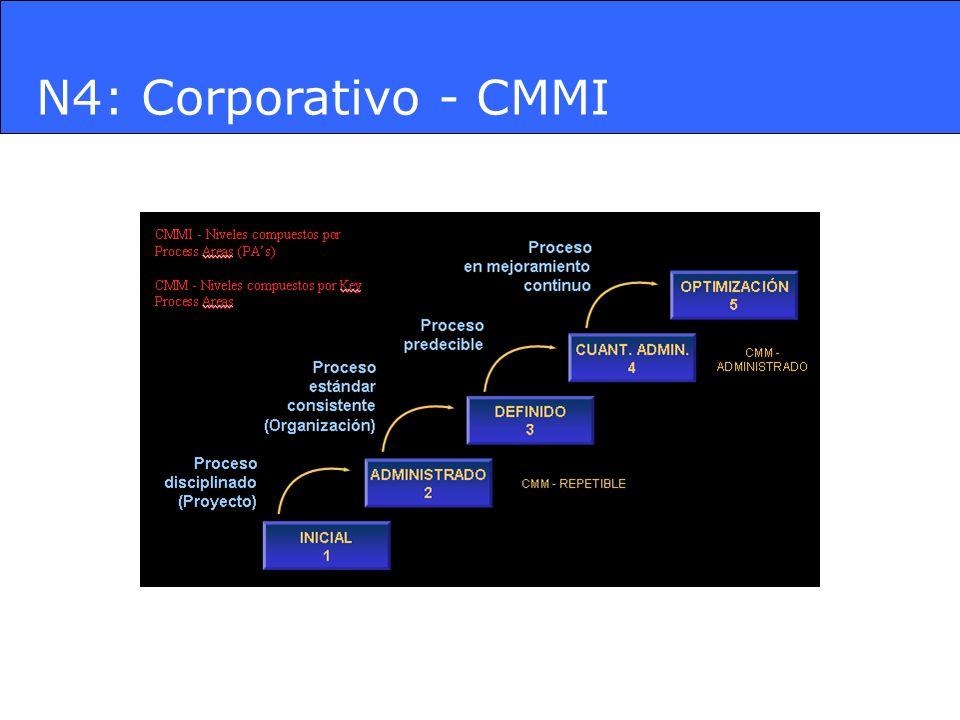 N4: Corporativo - CMMI