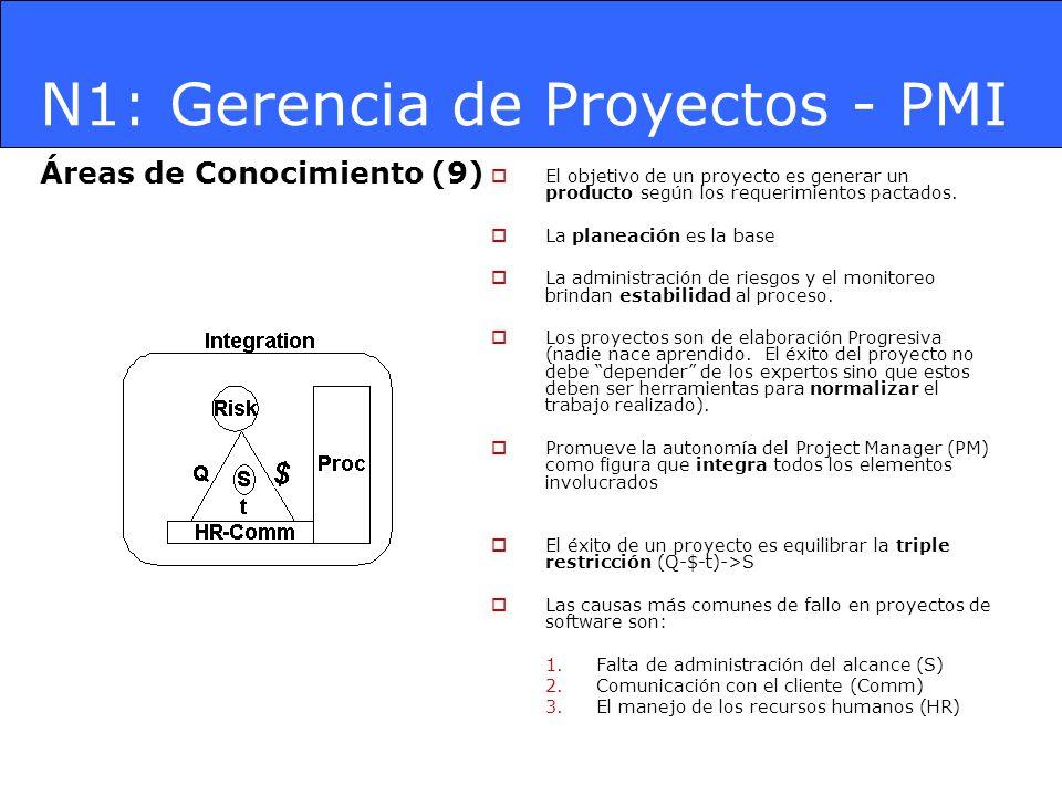 Áreas de Conocimiento (9) El objetivo de un proyecto es generar un producto según los requerimientos pactados. La planeación es la base La administrac