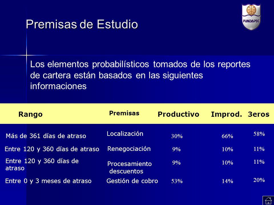 Premisas de Estudio Los elementos probabilísticos tomados de los reportes de cartera están basados en las siguientes informaciones Rango Premisas Prod