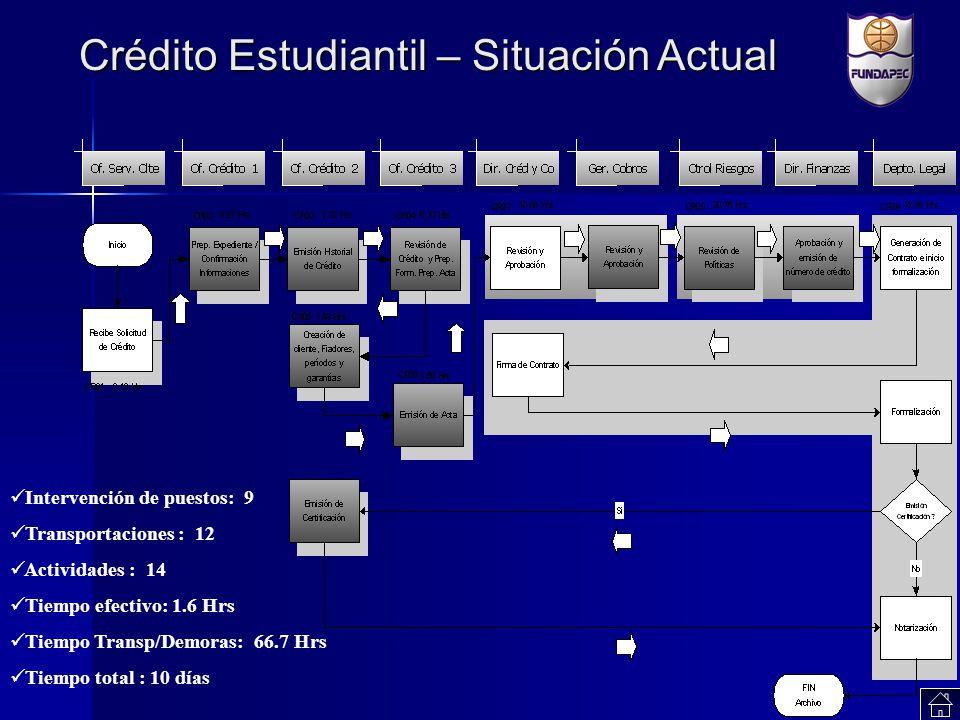 Crédito Estudiantil – Situación Actual Intervención de puestos: 9 Transportaciones : 12 Actividades : 14 Tiempo efectivo: 1.6 Hrs Tiempo Transp/Demora