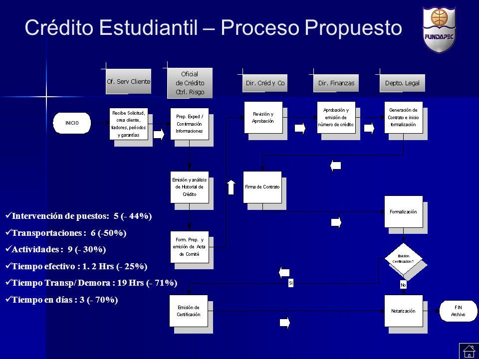 Crédito Estudiantil – Proceso Propuesto Intervención de puestos: 5 (- 44%) Transportaciones : 6 (-50%) Actividades : 9 (- 30%) Tiempo efectivo : 1. 2