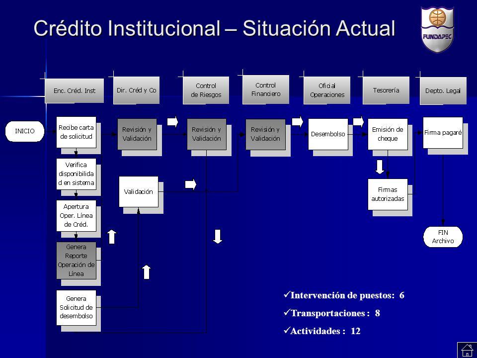 Crédito Institucional – Situación Actual Intervención de puestos: 6 Transportaciones : 8 Actividades : 12