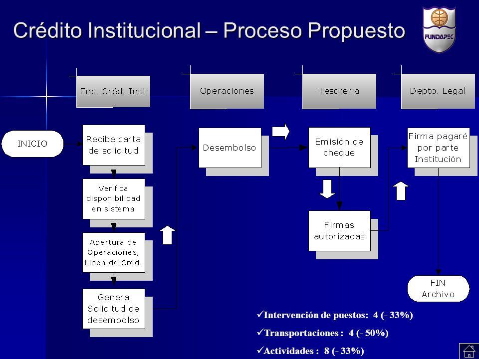 Crédito Institucional – Proceso Propuesto Intervención de puestos: 4 (- 33%) Transportaciones : 4 (- 50%) Actividades : 8 (- 33%)