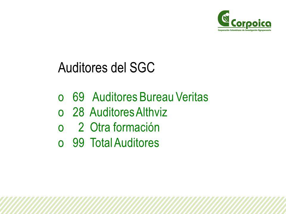 Auditores del SGC o 69 Auditores Bureau Veritas o 28 Auditores Althviz o 2 Otra formación o 99 Total Auditores