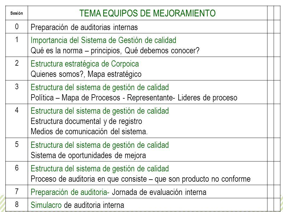 Agenda Grupos de mejoramiento Sesión TEMA EQUIPOS DE MEJORAMIENTO 0 Preparación de auditorias internas 1 Importancia del Sistema de Gestión de calidad