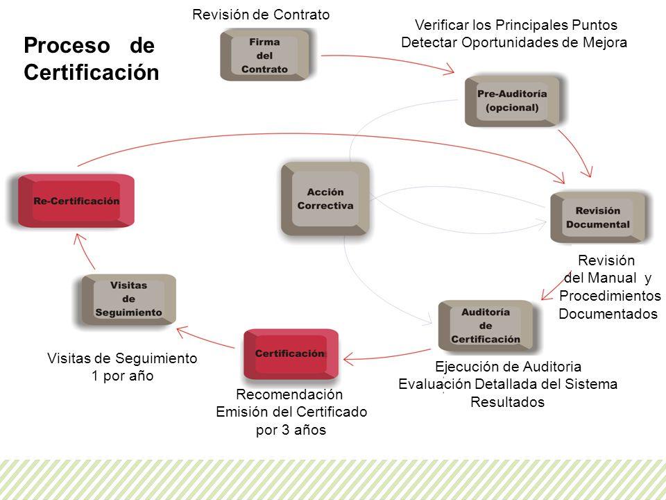 Proceso de Certificación Revisión de Contrato Verificar los Principales Puntos Detectar Oportunidades de Mejora Revisión del Manual y Procedimientos D